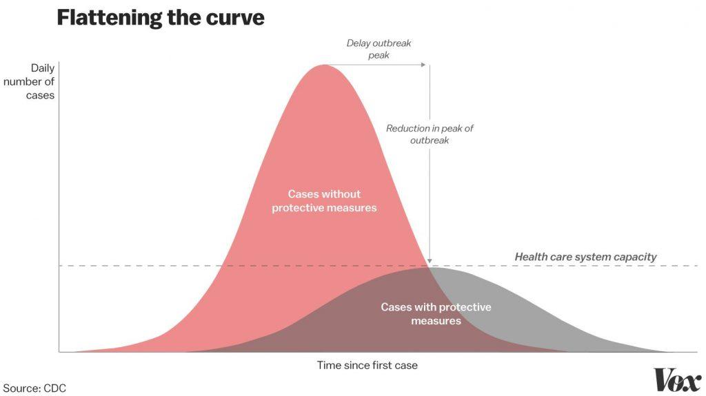 Flatten Curve Vox